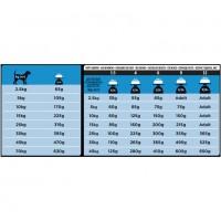 Ветеринарная диета Пурина Про План для собак всех пород при дерматите (Purina Pro Plan Veterinary Diets DRM Dermatoligic Management Naturals Canine Formula)_2