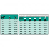 Ветеринарная диета Пурина Про План для собак всех пород с расстройством пищеварения (Purina Pro Plan Veterinary Diets EN Gastroenteric Fiber Balance Canine Formula)_2