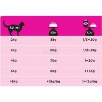 Pro Plan Veterinary diets UR диета для кошек при болезнях нижних отделов мочевыводящих путей c океанической рыбой_2