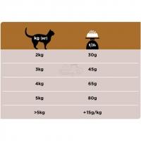 Pro Plan Veterinary diets NF диета для кошек при патологии почек_2