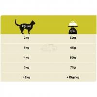 Pro Plan Veterinary diets HP диета для кошек при хронической печеночной недостаточности_2