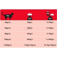 Pro Plan Veterinary diets DM диета для кошек при диабете_2